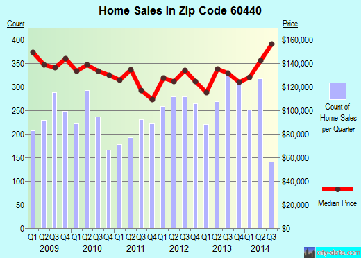 Zip code 60440 (Bolingbrook, IL) real estate house value trends