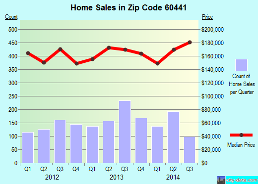 Zip code 60441 (Lockport, IL) real estate house value trends