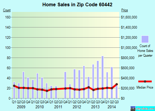 Zip code 60442 (Manhattan, IL) real estate house value trends
