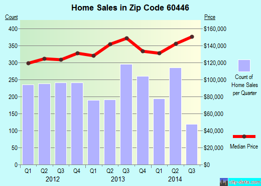 Zip code 60446 (Romeoville, Illinois) real estate house value trends