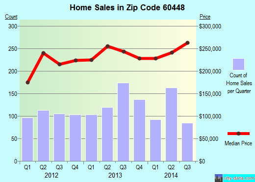 Zip code 60448 (Mokena, Illinois) real estate house value trends