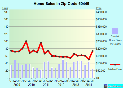 Zip code 60449 (Monee, IL) real estate house value trends