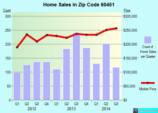 Zip code 60451 (New Lenox, IL) real estate house value trends