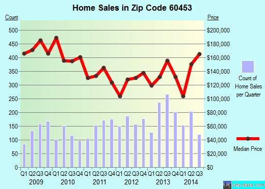 Zip code 60453 (Oak Lawn, Illinois) real estate house value trends