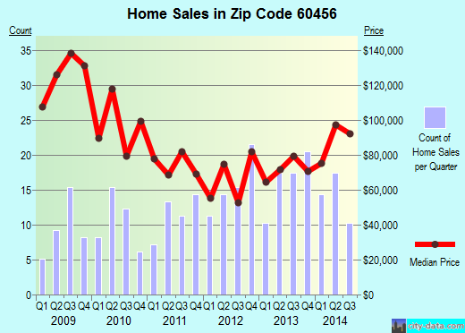 Zip code 60456 (Hometown, Illinois) real estate house value trends