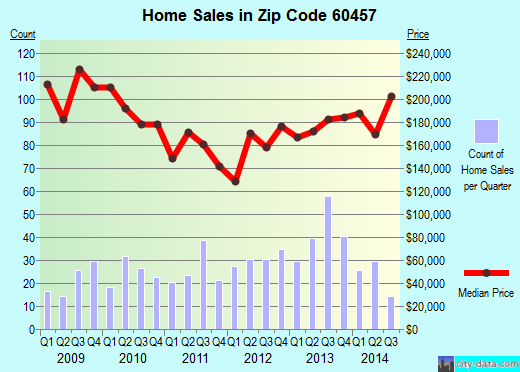 Zip code 60457 (Hickory Hills, Illinois) real estate house value trends