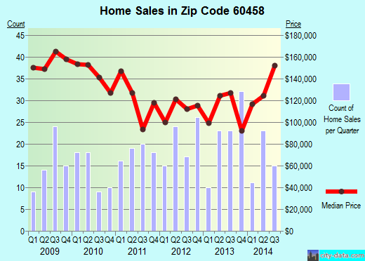 Zip code 60458 (Justice, Illinois) real estate house value trends