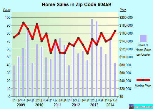 Zip code 60459 (Burbank, Illinois) real estate house value trends