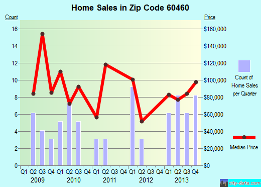 Zip code 60460 (Odell, Illinois) real estate house value trends