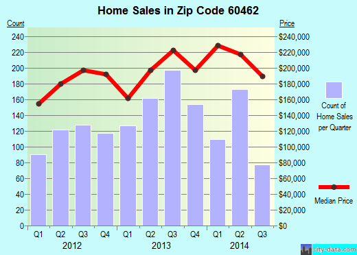 Zip code 60462 (Orland Park, Illinois) real estate house value trends