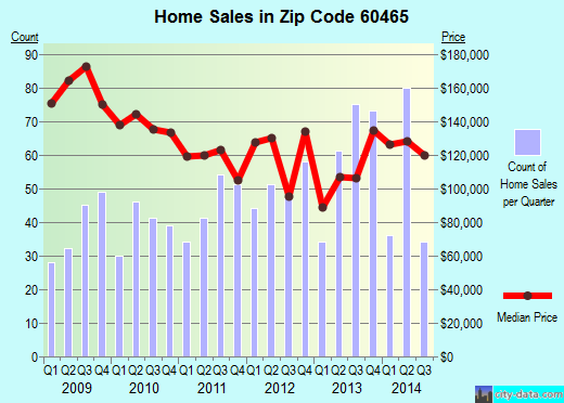 Zip code 60465 (Palos Hills, Illinois) real estate house value trends