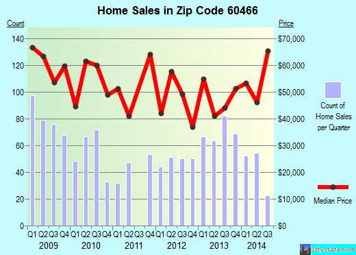 Zip code 60466 (Park Forest, Illinois) real estate house value trends
