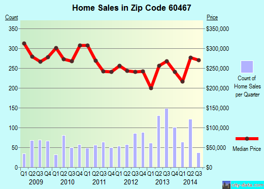 Zip code 60467 (ORLAND PARK, Illinois) real estate house value trends