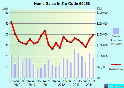 Zip code 60468 (Peotone, IL) real estate house value trends