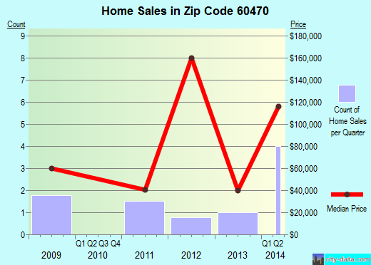 Zip code 60470 (Ransom, Illinois) real estate house value trends
