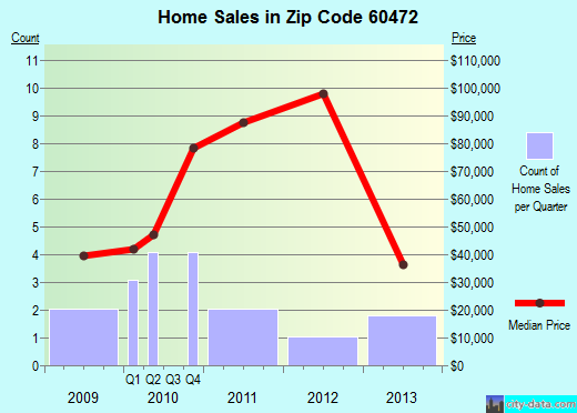 Zip code 60472 (ROBBINS, Illinois) real estate house value trends