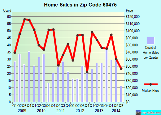 Zip code 60475 (Steger, Illinois) real estate house value trends