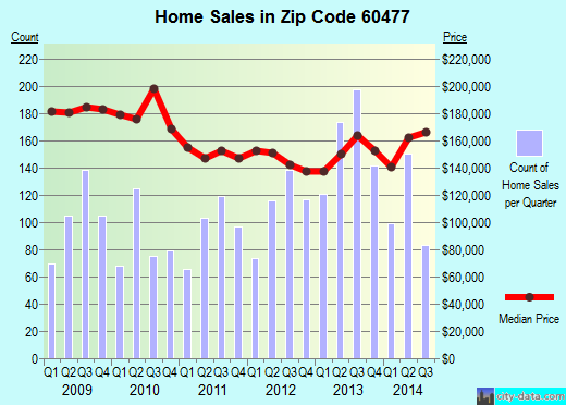 Zip code 60477 (Tinley Park, Illinois) real estate house value trends