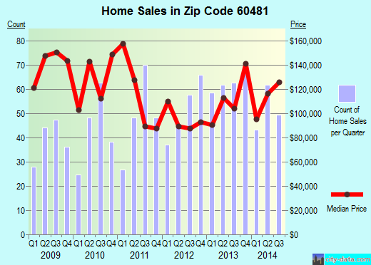 Zip code 60481 (Wilmington, IL) real estate house value trends
