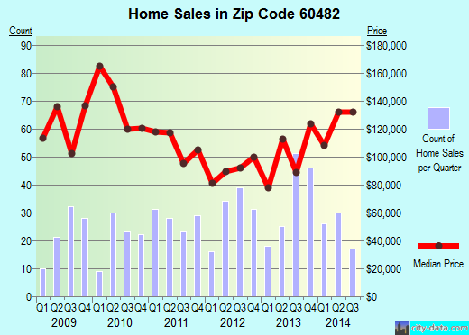 Zip code 60482 (WORTH, Illinois) real estate house value trends
