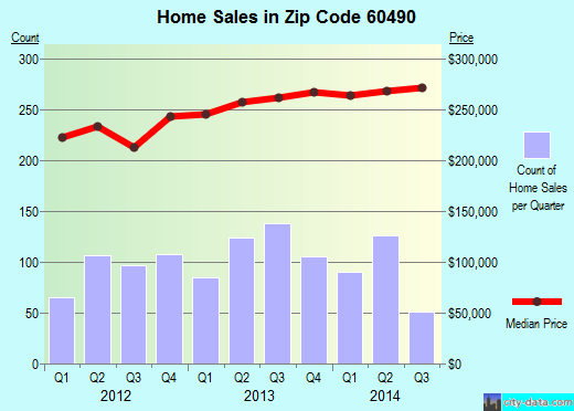 Zip code 60490 (Bolingbrook, IL) real estate house value trends
