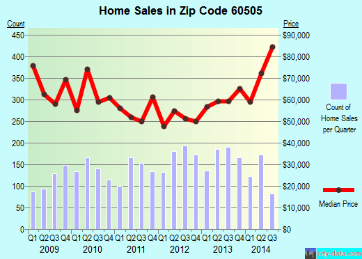 Zip code 60505 (Aurora, Illinois) real estate house value trends