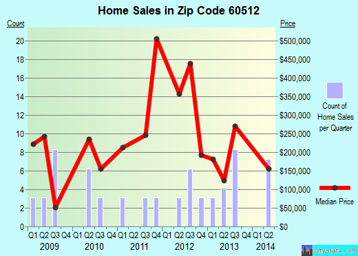 Zip code 60512 (Yorkville, Illinois) real estate house value trends