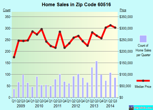 Zip code 60516 (Downers Grove, Illinois) real estate house value trends