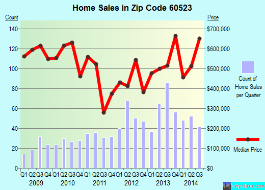 Zip code 60523 (Oak Brook, Illinois) real estate house value trends