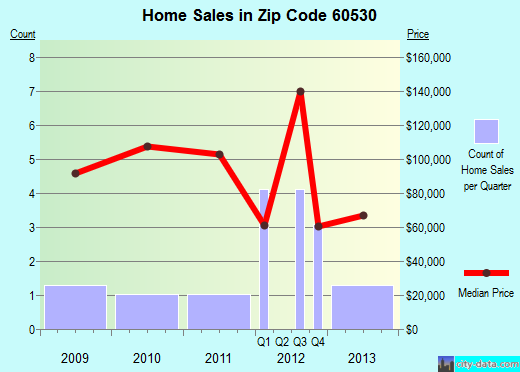 Zip code 60530 (Lee, Illinois) real estate house value trends