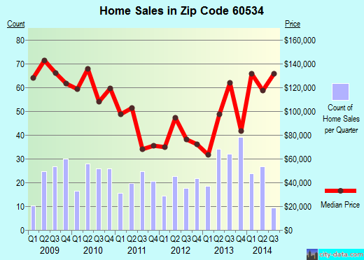 Zip code 60534 (Lyons, Illinois) real estate house value trends