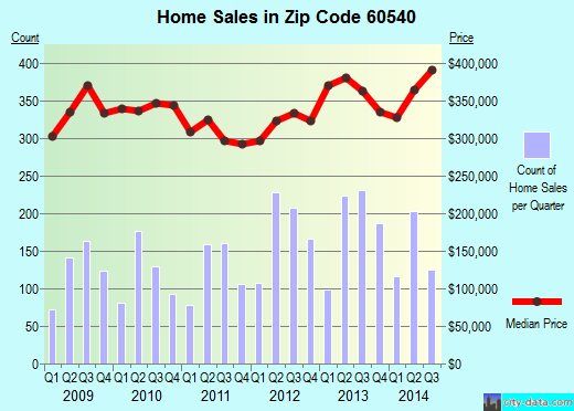 Zip code 60540 (Naperville, Illinois) real estate house value trends