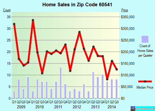 Zip code 60541 (Newark, Illinois) real estate house value trends