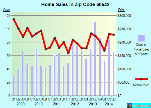 Zip code 60542 (North Aurora, Illinois) real estate house value trends