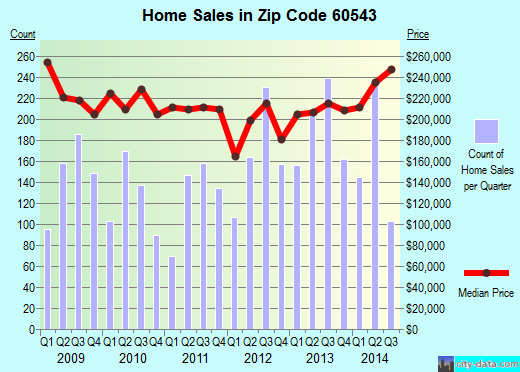 Zip code 60543 (Oswego, Illinois) real estate house value trends