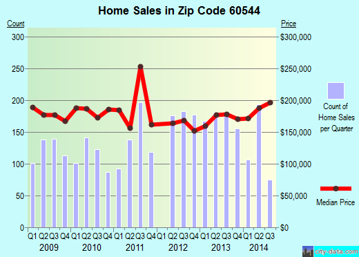 Zip code 60544 (Plainfield, IL) real estate house value trends