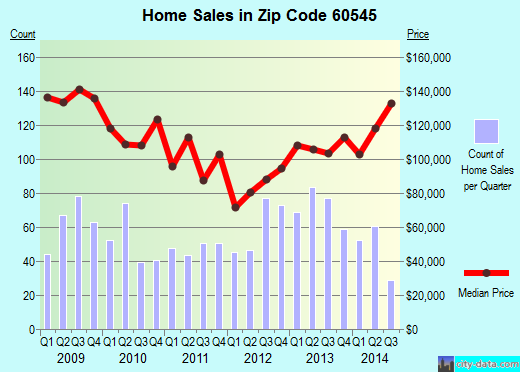 Zip code 60545 (Plano, Illinois) real estate house value trends