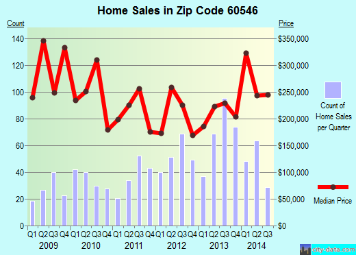 Zip code 60546 (Riverside, Illinois) real estate house value trends