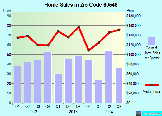 Zip code 60548 (Sandwich, Illinois) real estate house value trends