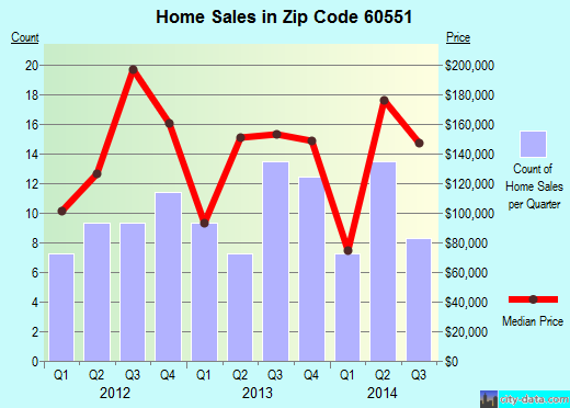 Zip code 60551 (SHERIDAN, Illinois) real estate house value trends