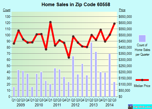 Zip code 60558 (Western Springs, Illinois) real estate house value trends