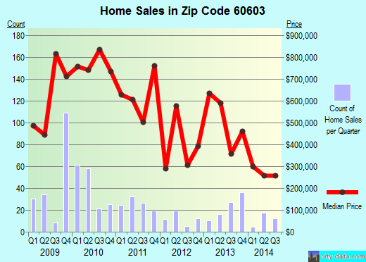 Zip code 60603 (Chicago, Illinois) real estate house value trends
