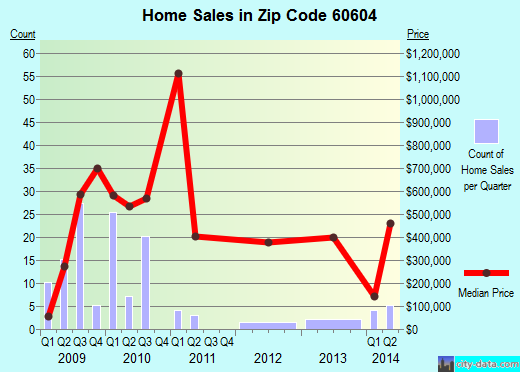 Zip code 60604 (Chicago, Illinois) real estate house value trends