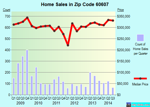 Zip code 60607 (Chicago, Illinois) real estate house value trends