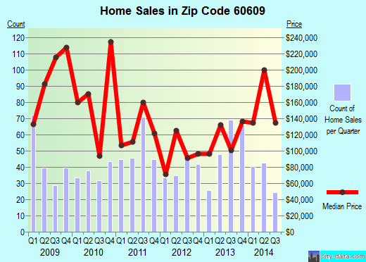 Zip code 60609 (Chicago, Illinois) real estate house value trends