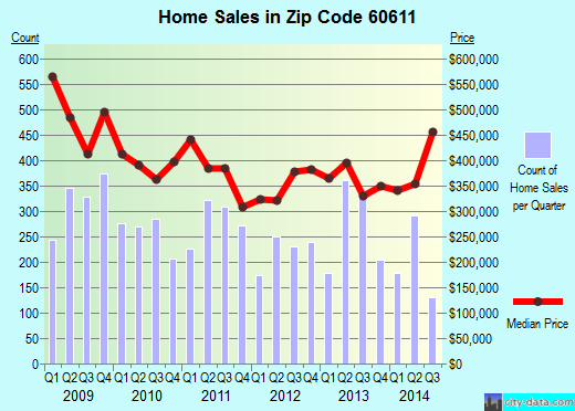 Zip code 60611 (Chicago, Illinois) real estate house value trends