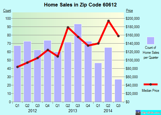 Zip code 60612 (Chicago, Illinois) real estate house value trends
