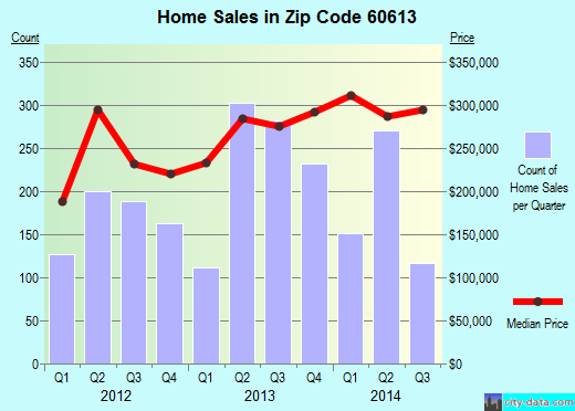 Zip code 60613 (Chicago, Illinois) real estate house value trends