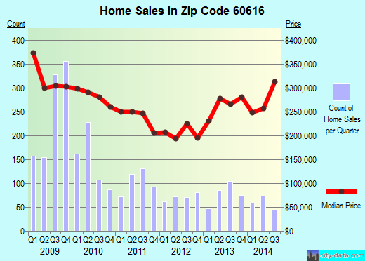 Zip code 60616 (Chicago, Illinois) real estate house value trends