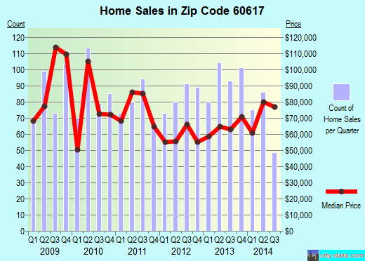 Zip code 60617 (Chicago, Illinois) real estate house value trends